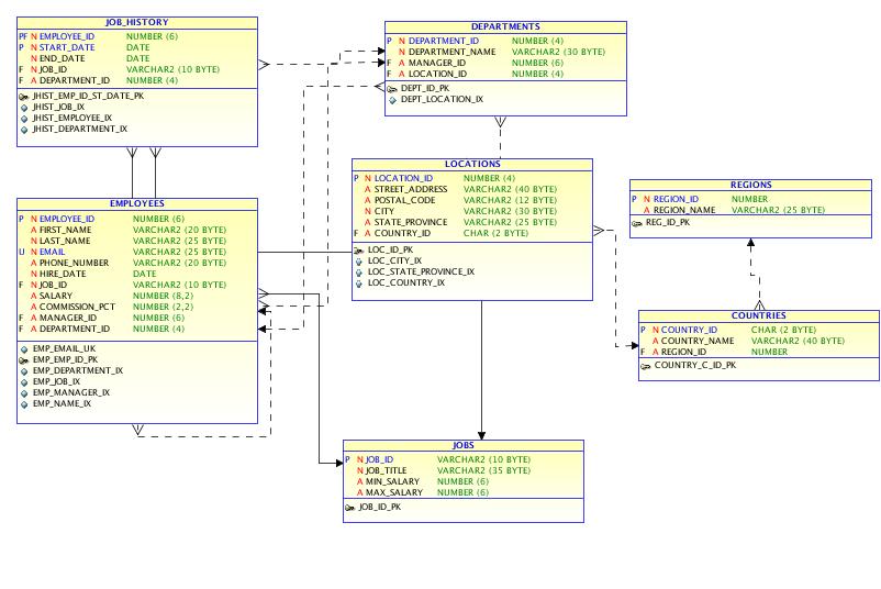 HR Sample Database PostgreSQL | Adiyat Mubarak
